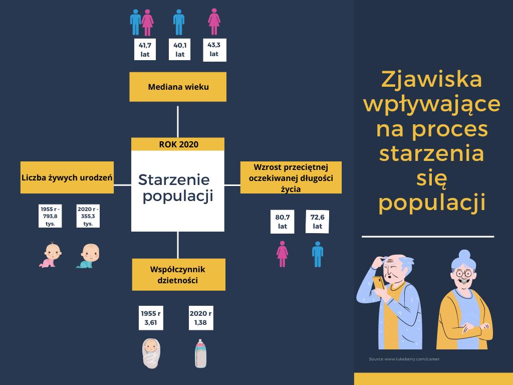 infografika starzenie się społeczeństwa